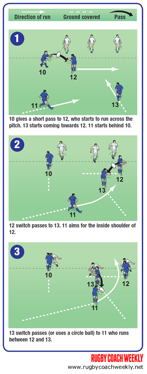 Score more tries with players running at all angles