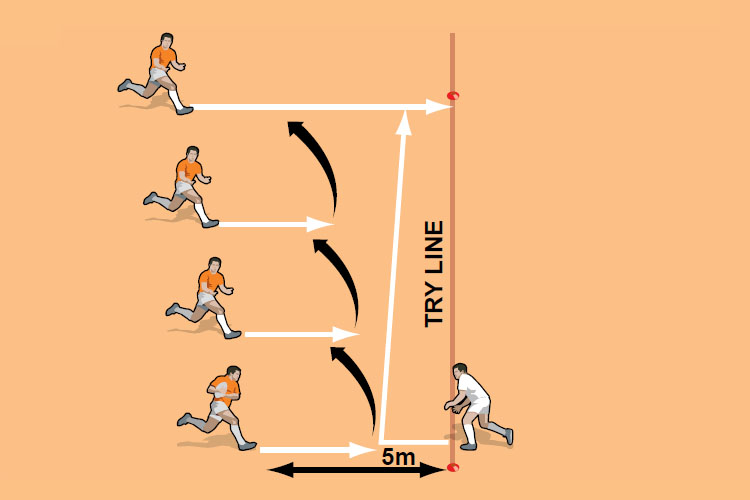 The defender cannot move sideways until the first player has passed the ball. He then aims to tackle the last player.