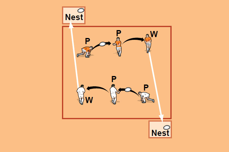 The passers (P) get the ball to the worker (W) who puts the ball in the nest. A passer then collects the second ball and they play back to the other end.