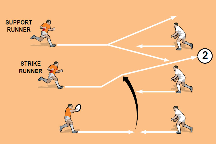 As the strike runner angles out, the support runner can either run in towards the strike runner or out to create width.