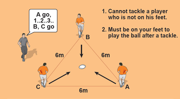 The nominated player gathers the ball to score over the line in front of him. The other two aim to stop him.