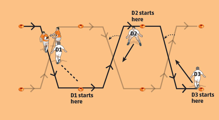 Defenders D1, D2 and D3 follow the ball carrier and open up the space for the support runner.