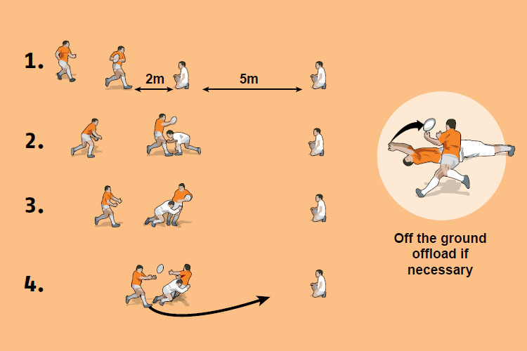 How to improve offloading skills 1